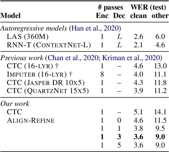 Figure 4 for Align-Refine: Non-Autoregressive Speech Recognition via Iterative Realignment