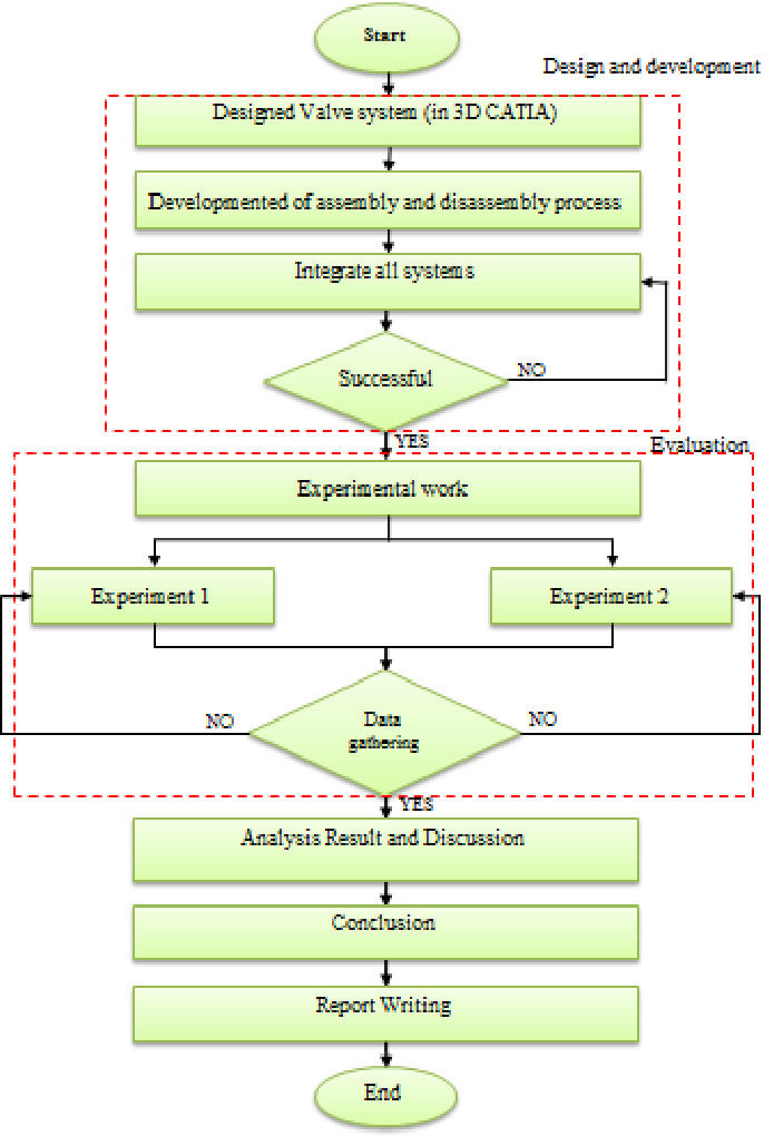 Figure 1 From Development Of Virtual Reality Vr System With