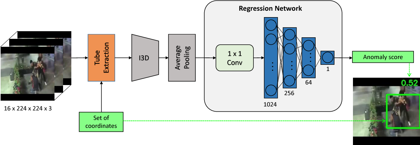 Figure 1 for Anomaly Locality in Video Surveillance
