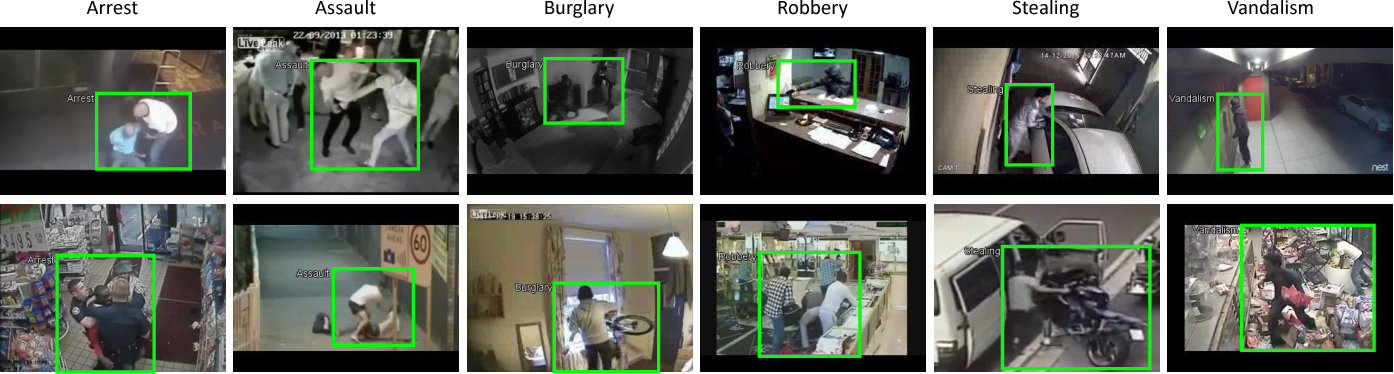Figure 3 for Anomaly Locality in Video Surveillance