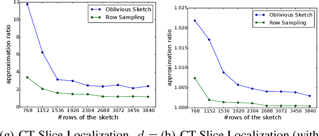 Figure 3 for Dimensionality Reduction for Tukey Regression