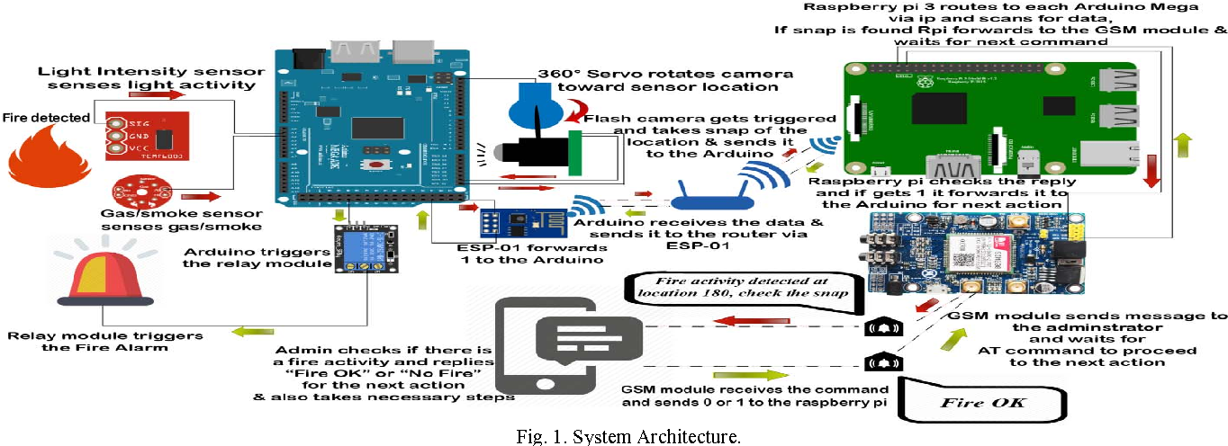 An IoT based fire alarming and authentication system for workhouse