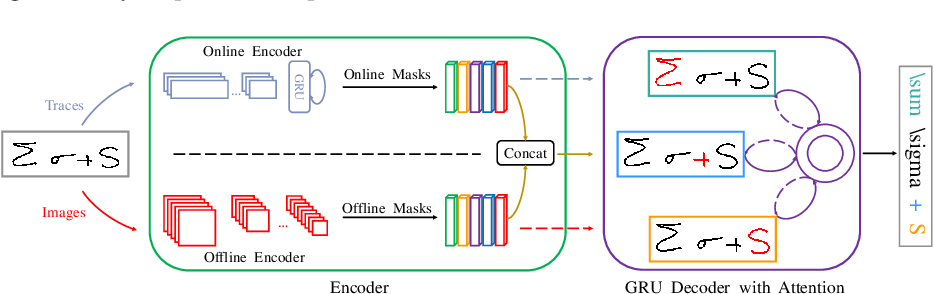 Figure 1 for Stroke Constrained Attention Network for Online Handwritten Mathematical Expression Recognition