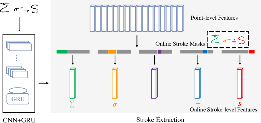 Figure 3 for Stroke Constrained Attention Network for Online Handwritten Mathematical Expression Recognition