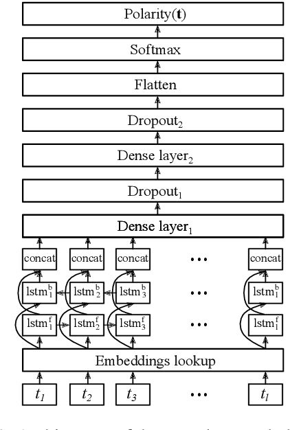 Figure 2 for Learning Cross-lingual Embeddings from Twitter via Distant Supervision