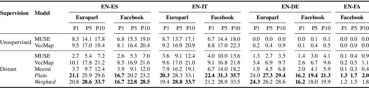 Figure 1 for Learning Cross-lingual Embeddings from Twitter via Distant Supervision
