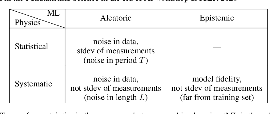 Figure 1 for Deeply Uncertain: Comparing Methods of Uncertainty Quantification in Deep Learning Algorithms