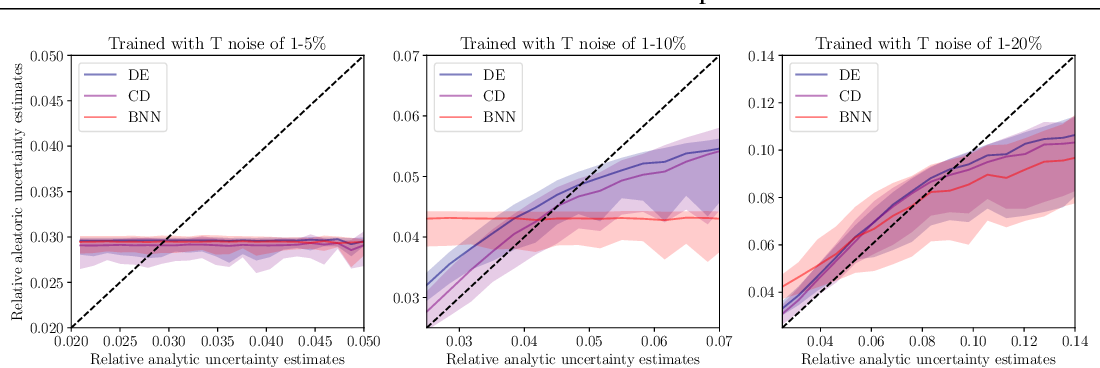 Figure 2 for Deeply Uncertain: Comparing Methods of Uncertainty Quantification in Deep Learning Algorithms