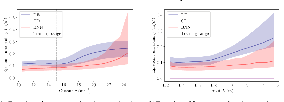 Figure 3 for Deeply Uncertain: Comparing Methods of Uncertainty Quantification in Deep Learning Algorithms