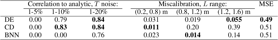 Figure 4 for Deeply Uncertain: Comparing Methods of Uncertainty Quantification in Deep Learning Algorithms