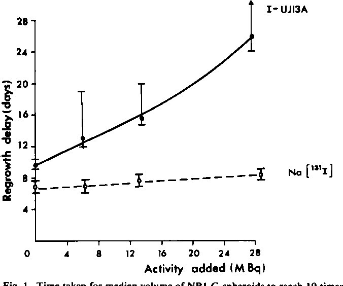 Fig. I. Time taken for median volume of NB l-G spheroids to reach 10 times the original volume and estimated 95r; confidence limits as a function of activity of I3II-UJ13A or Nal3ll. Arrow, point at which an upper confidence limit could