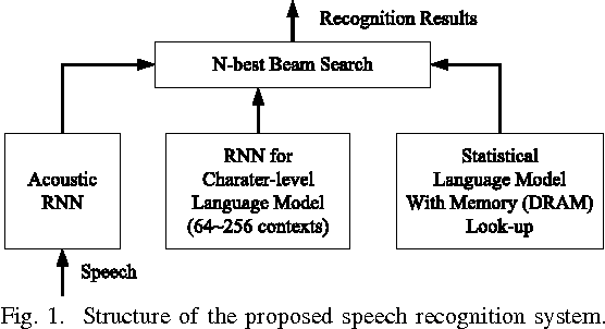 Figure 1 for FPGA-Based Low-Power Speech Recognition with Recurrent Neural Networks