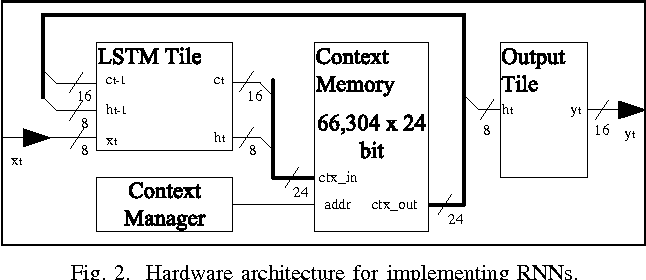 Figure 2 for FPGA-Based Low-Power Speech Recognition with Recurrent Neural Networks
