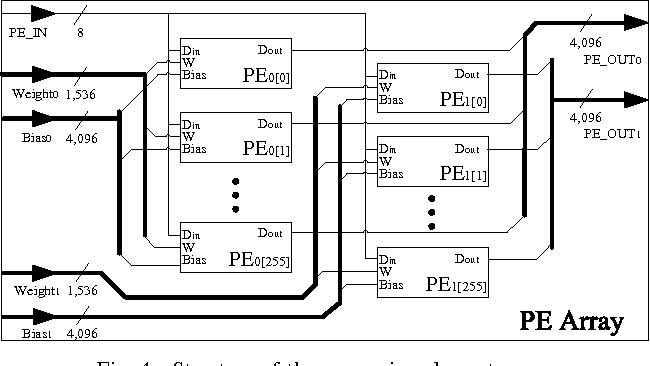 Figure 4 for FPGA-Based Low-Power Speech Recognition with Recurrent Neural Networks