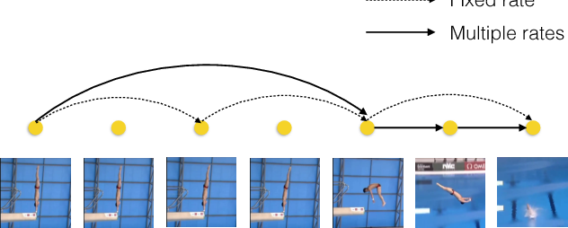 Figure 1 for Bidirectional Multirate Reconstruction for Temporal Modeling in Videos