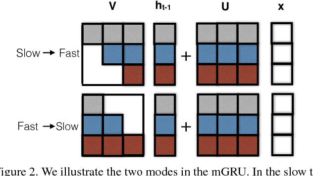 Figure 3 for Bidirectional Multirate Reconstruction for Temporal Modeling in Videos