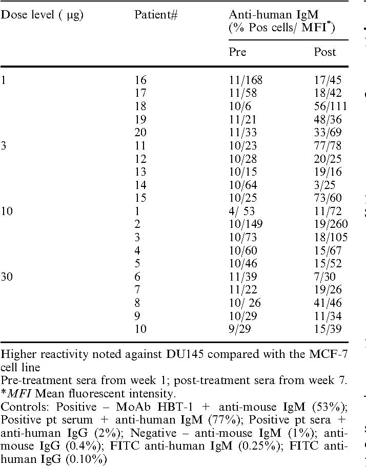 Thomsen-Friedenreich (TF) antigen as a target for prostate