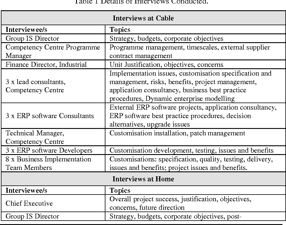 Table 1 from Research The Maintenance Implications of the
