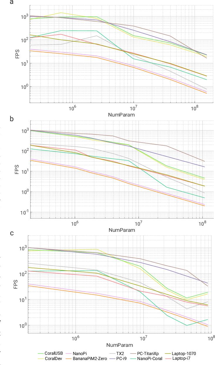 Figure 3 for PRGFlow: Benchmarking SWAP-Aware Unified Deep Visual Inertial Odometry