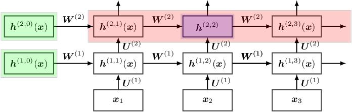 Figure 1 for The Recurrent Neural Tangent Kernel