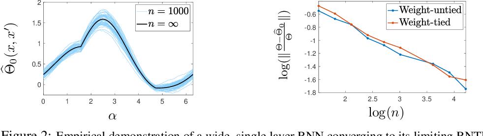Figure 3 for The Recurrent Neural Tangent Kernel