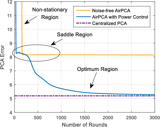 Figure 4 for Turning Channel Noise into an Accelerator for Over-the-Air Principal Component Analysis
