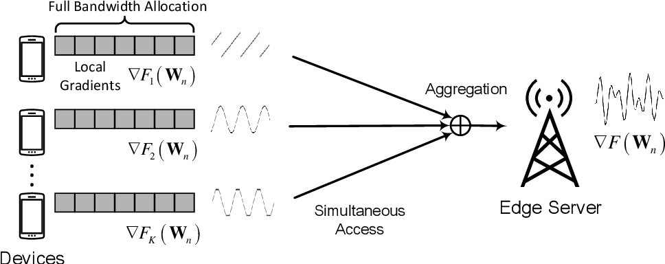 Figure 1 for Turning Channel Noise into an Accelerator for Over-the-Air Principal Component Analysis