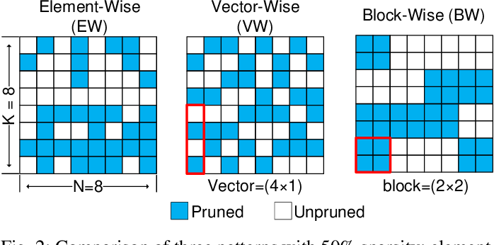 Figure 2 for Accelerating Sparse DNN Models without Hardware-Support via Tile-Wise Sparsity