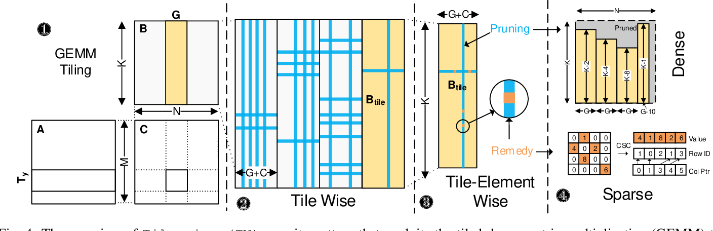 Figure 4 for Accelerating Sparse DNN Models without Hardware-Support via Tile-Wise Sparsity