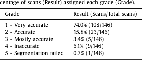Figure 4 for Deep learning analysis of the myocardium in coronary CT angiography for identification of patients with functionally significant coronary artery stenosis
