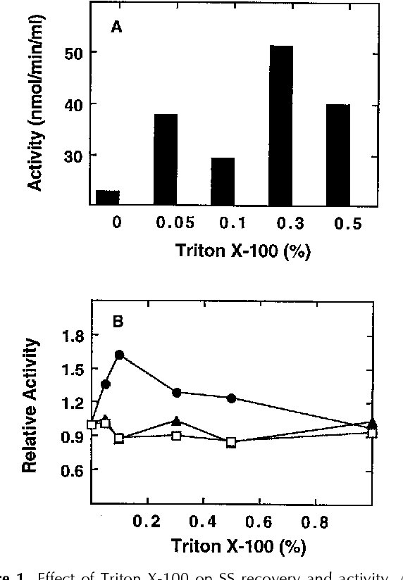 4 Figure1 1 figure 1 from polypeptides of the maize amyloplast stroma stromal