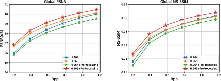 Figure 4 for Object Detection-Based Variable Quantization Processing