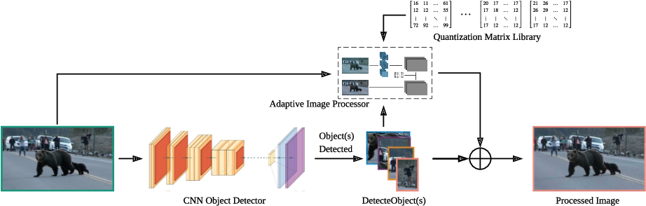 Figure 2 for Object Detection-Based Variable Quantization Processing