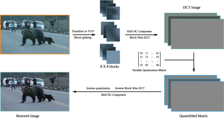 Figure 3 for Object Detection-Based Variable Quantization Processing