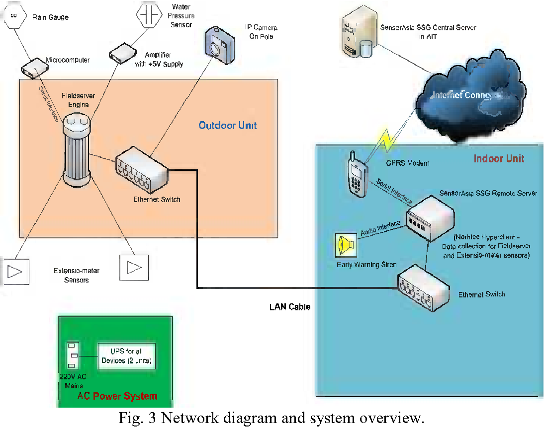 Landslide Early Warning System For Rural Community As An Application Fieldserver Wiring Diagram Of Sensor Asia Semantic Scholar