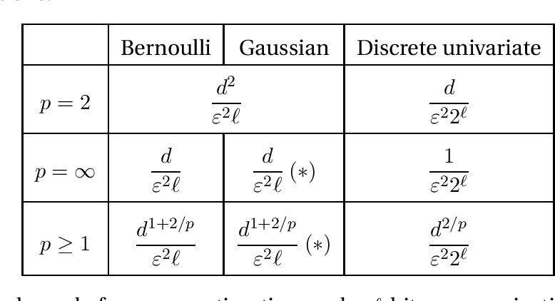Figure 2 for General lower bounds for interactive high-dimensional estimation under information constraints