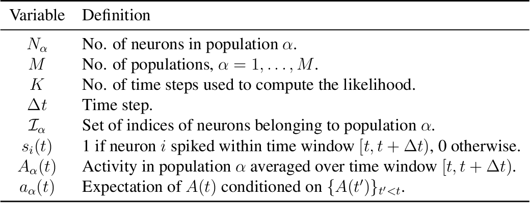 Figure 2 for Inference of a mesoscopic population model from population spike trains