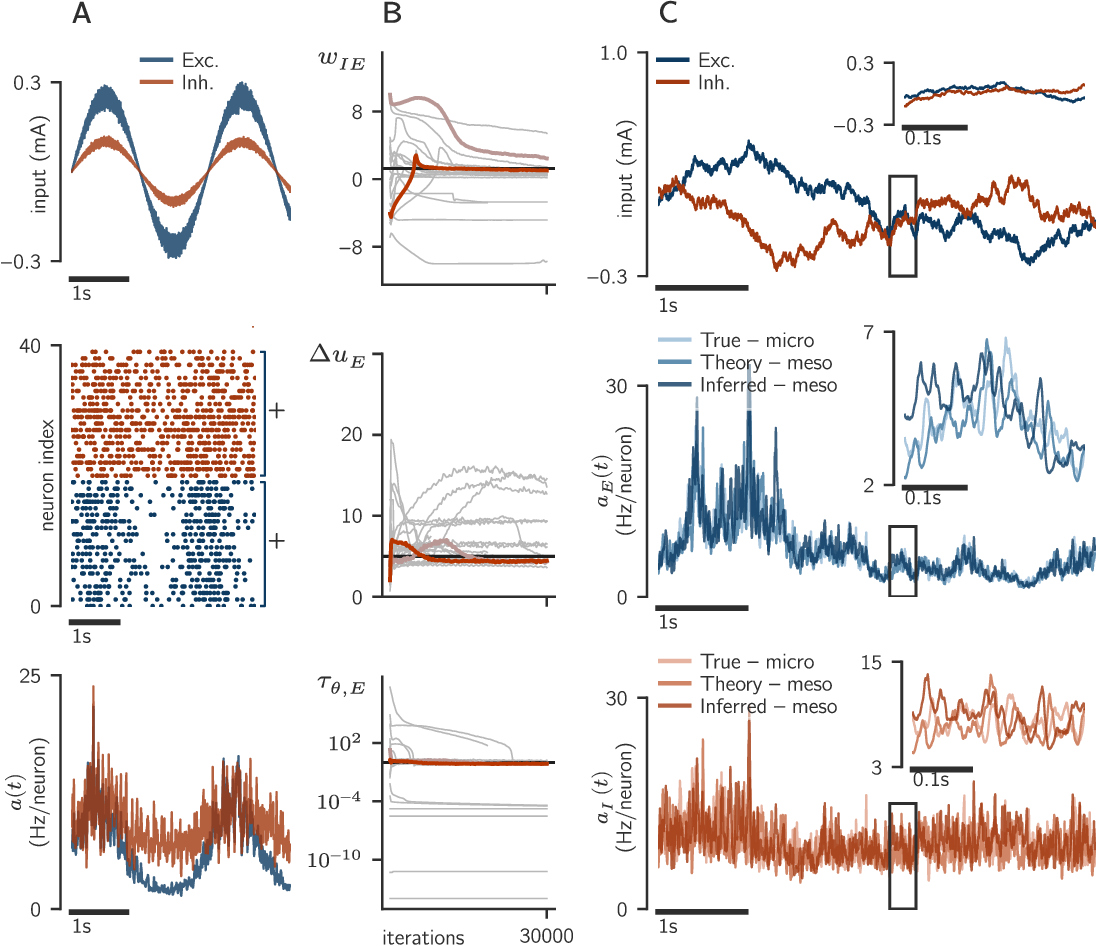 Figure 3 for Inference of a mesoscopic population model from population spike trains