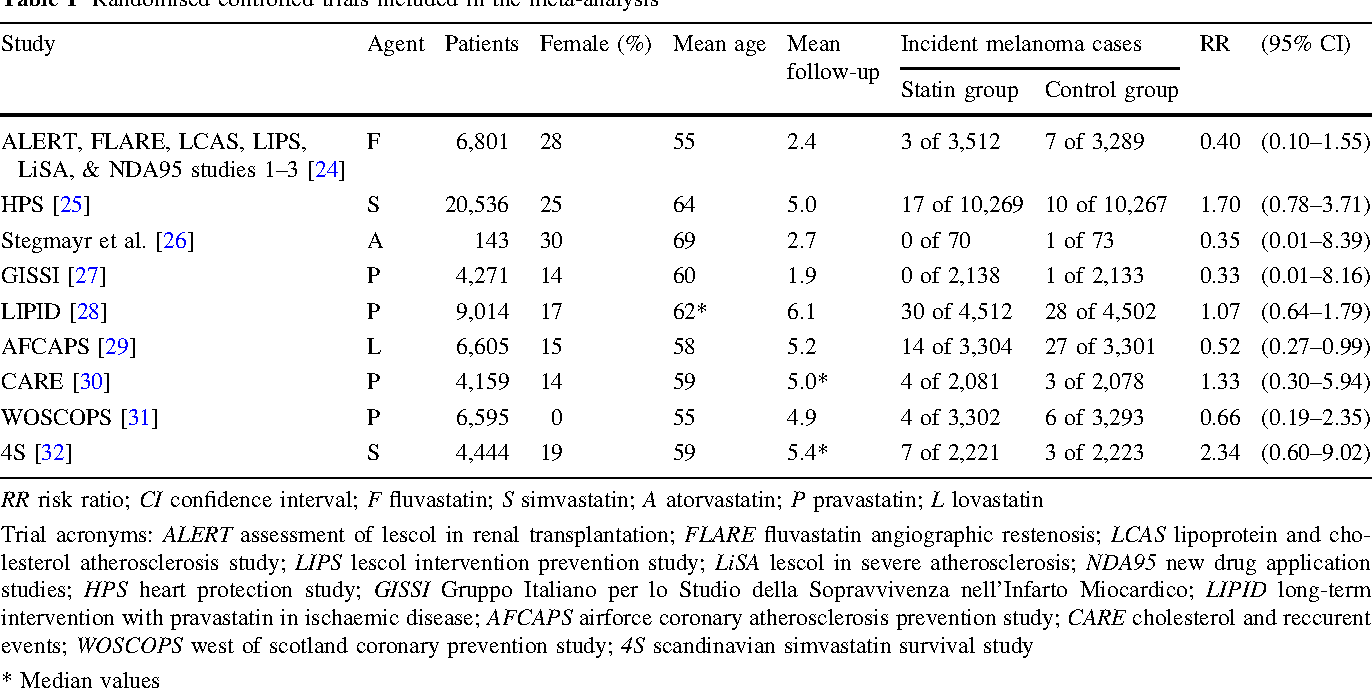 Table 1 Randomised controlled trials included in the meta-analysis