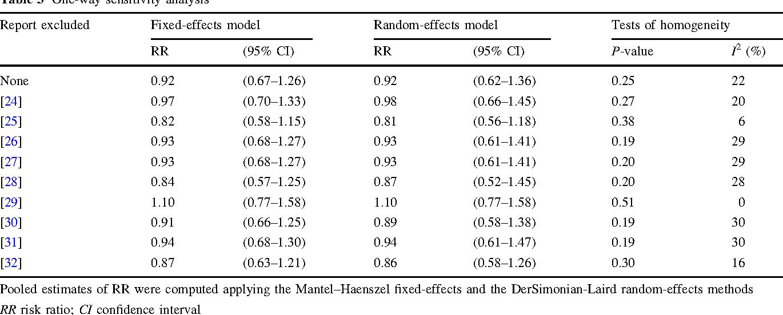 Table 3 One-way sensitivity analysis