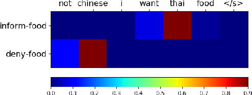 Figure 4 for A Hierarchical Decoding Model For Spoken Language Understanding From Unaligned Data