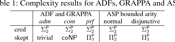 Figure 1 for Solving Advanced Argumentation Problems with Answer Set Programming
