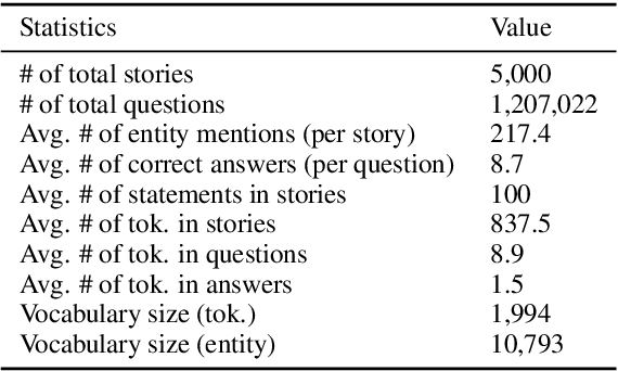 Figure 2 for Multi-Relational Question Answering from Narratives: Machine Reading and Reasoning in Simulated Worlds
