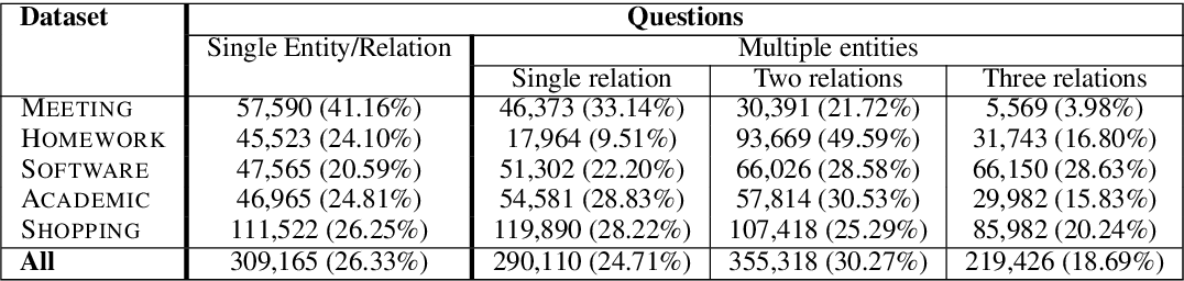 Figure 4 for Multi-Relational Question Answering from Narratives: Machine Reading and Reasoning in Simulated Worlds
