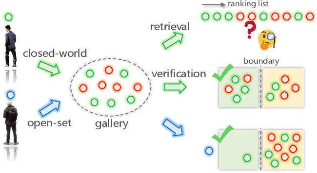Figure 1 for Re-identification = Retrieval + Verification: Back to Essence and Forward with a New Metric