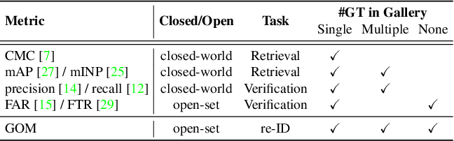 Figure 2 for Re-identification = Retrieval + Verification: Back to Essence and Forward with a New Metric
