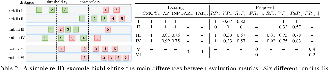 Figure 4 for Re-identification = Retrieval + Verification: Back to Essence and Forward with a New Metric