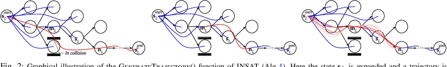 Figure 2 for Interleaving Graph Search and Trajectory Optimization for Aggressive Quadrotor Flight
