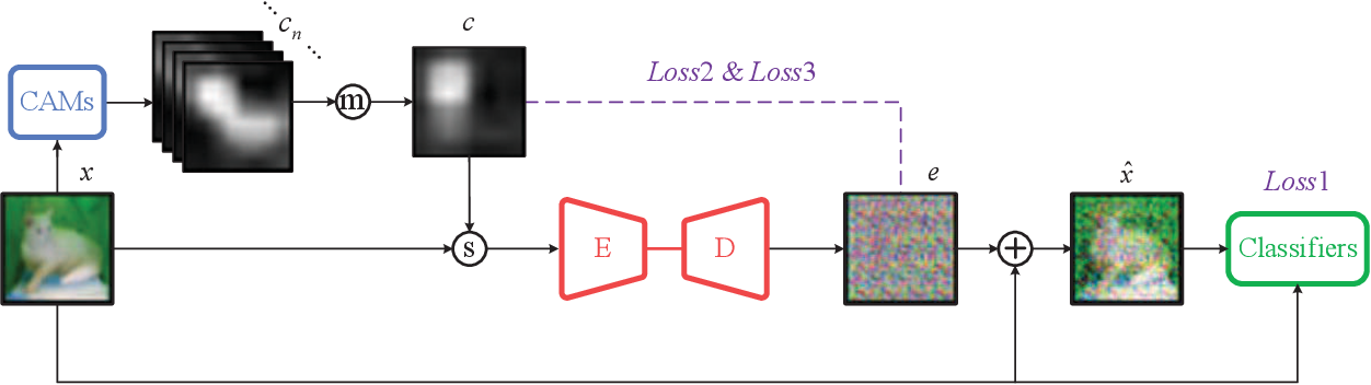 Figure 3 for Does deep machine vision have just noticeable difference (JND)?
