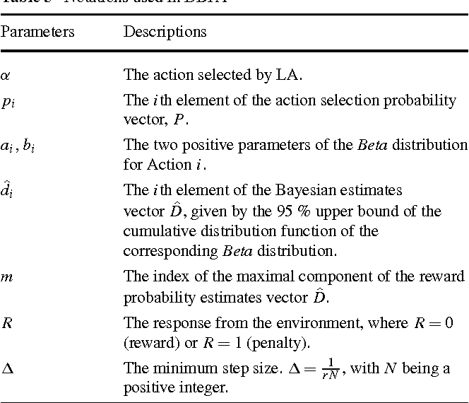 Table 5 Notations used in DBPA
